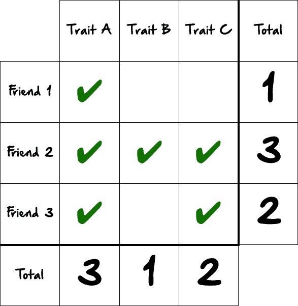 How To Make Friends - Trait Table